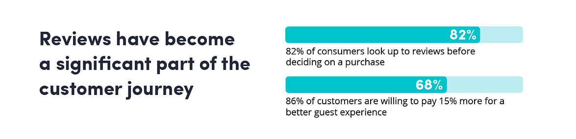 Online customer feedback stats in the customer journey