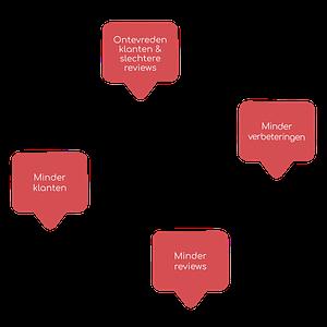 De vicieuze online reputatie management cyclus
