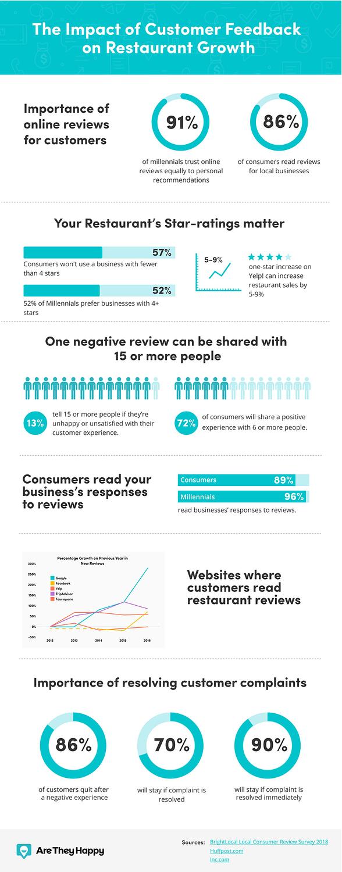 Impact of Customer Feedback on Restaurant Growth