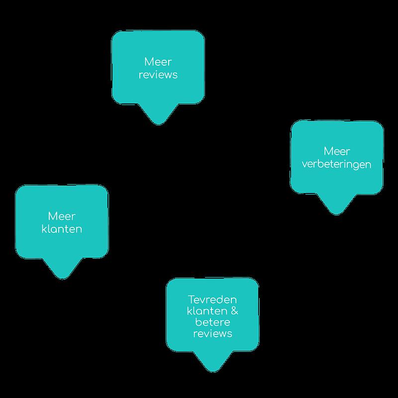 De online reputatie management cyclus